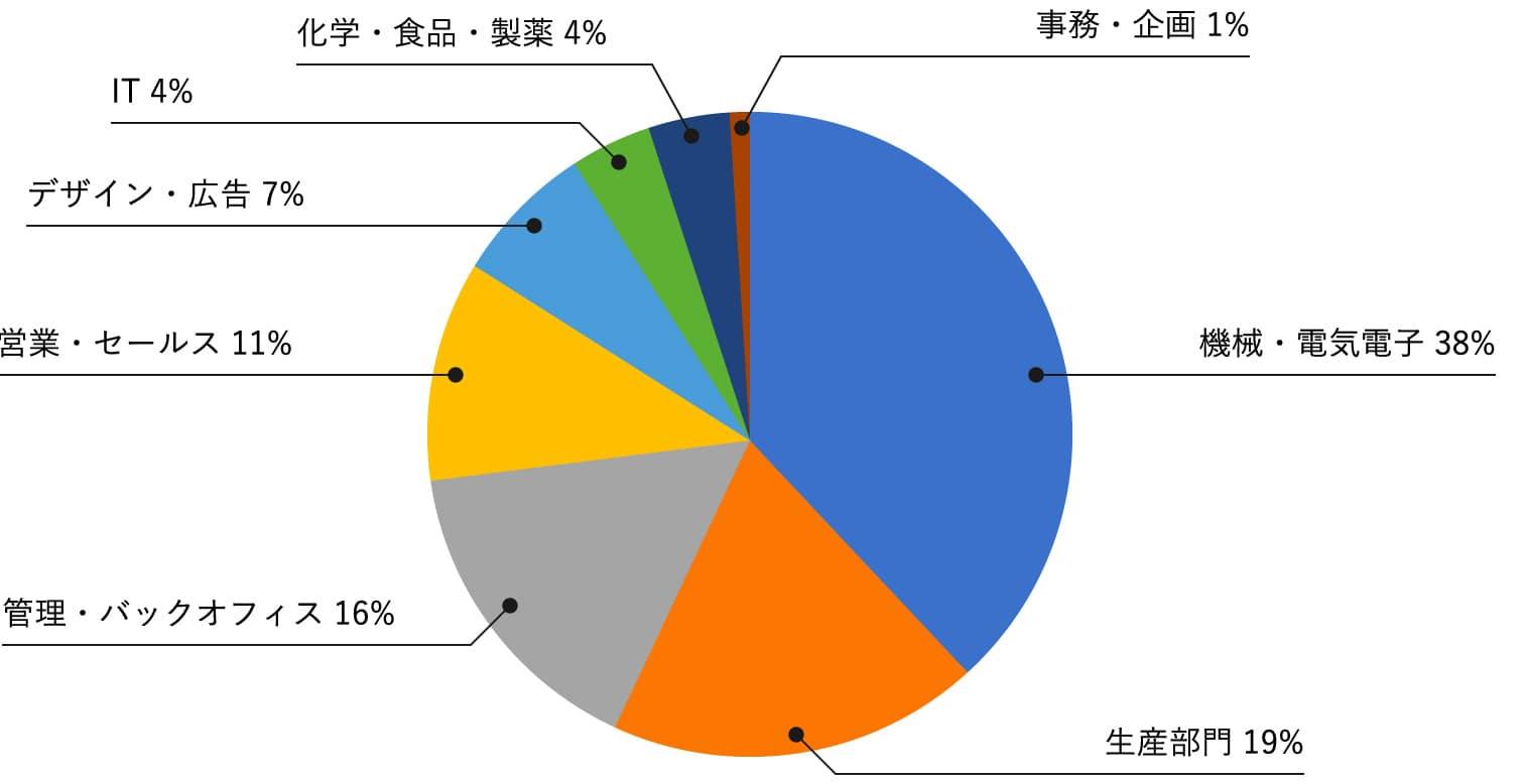 職種別のグラフデータ