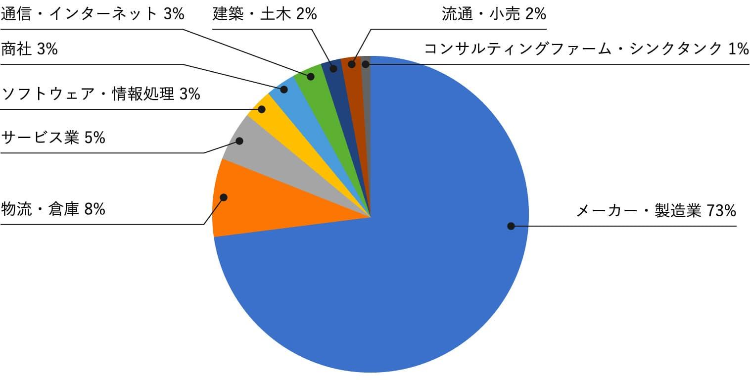 業種別のグラフデータ