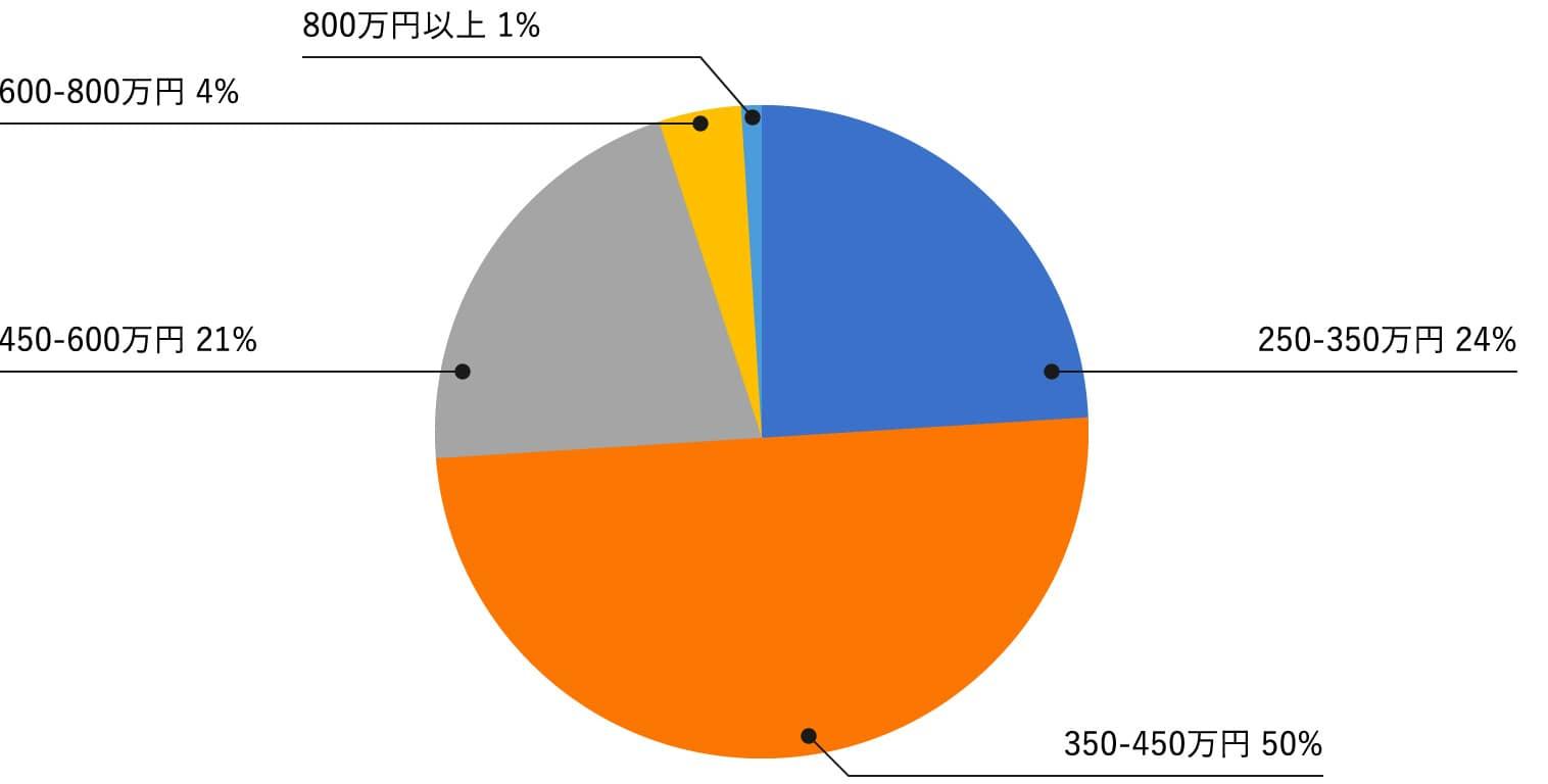 転職後の年収のグラフデータ